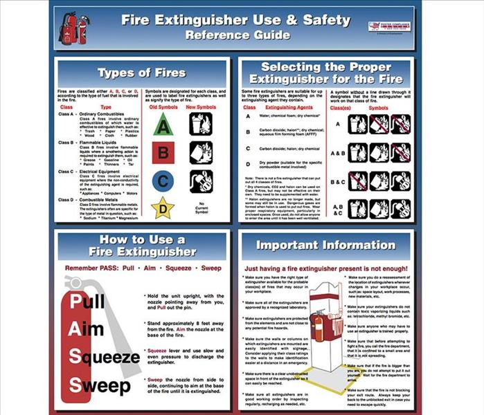 Chart with different types of Extinguishers, uses and important information